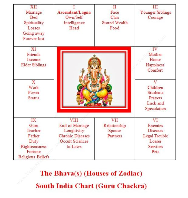 Houses of the Zodiac: Introduction to 12 Bhavas of Vedic Astrology